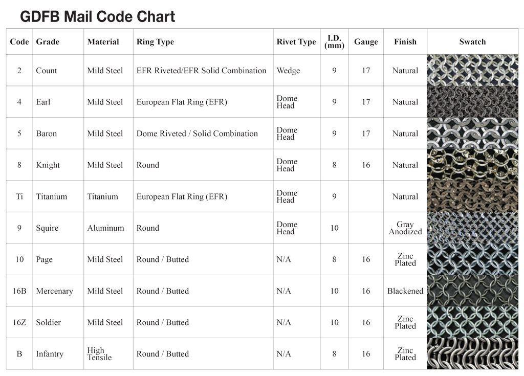 GDFM Chainmail Codes